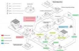 Pokfulam Village Tools Sharing System