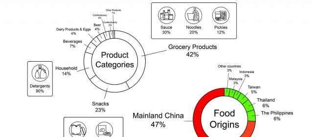 Grocery Store (3) Food Origin