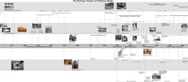 Pokfulam Village Timeline