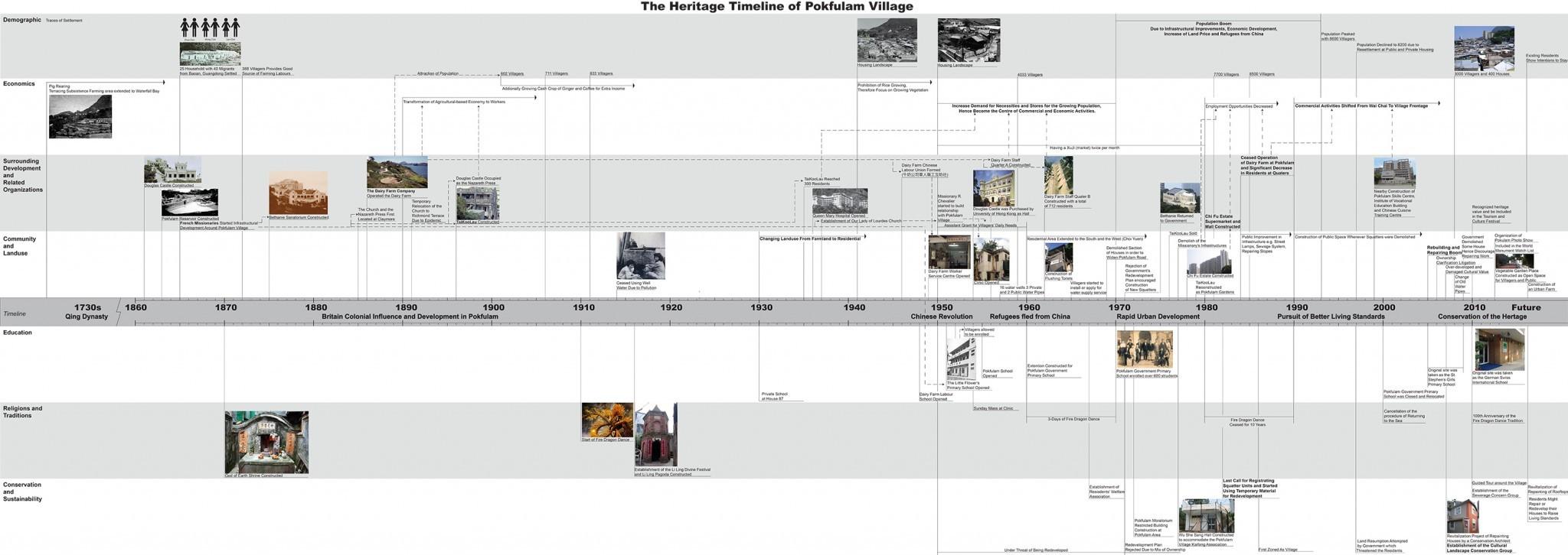 timeline_all