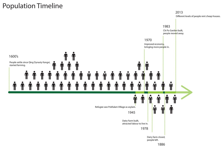 timeline-vpopulation-final