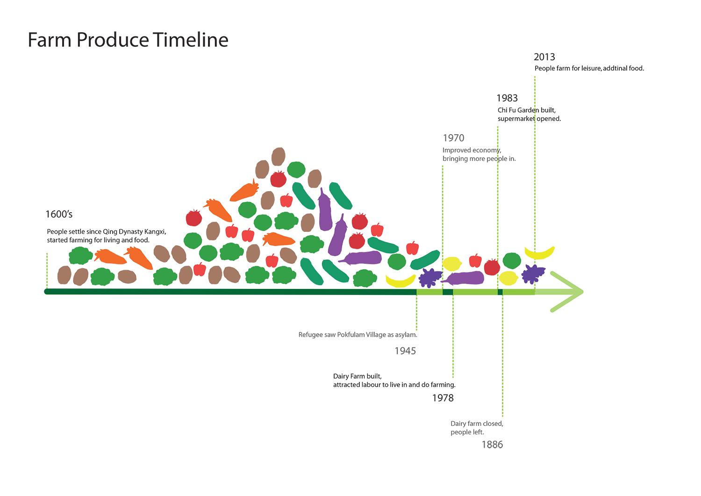timeline-vegetation-final